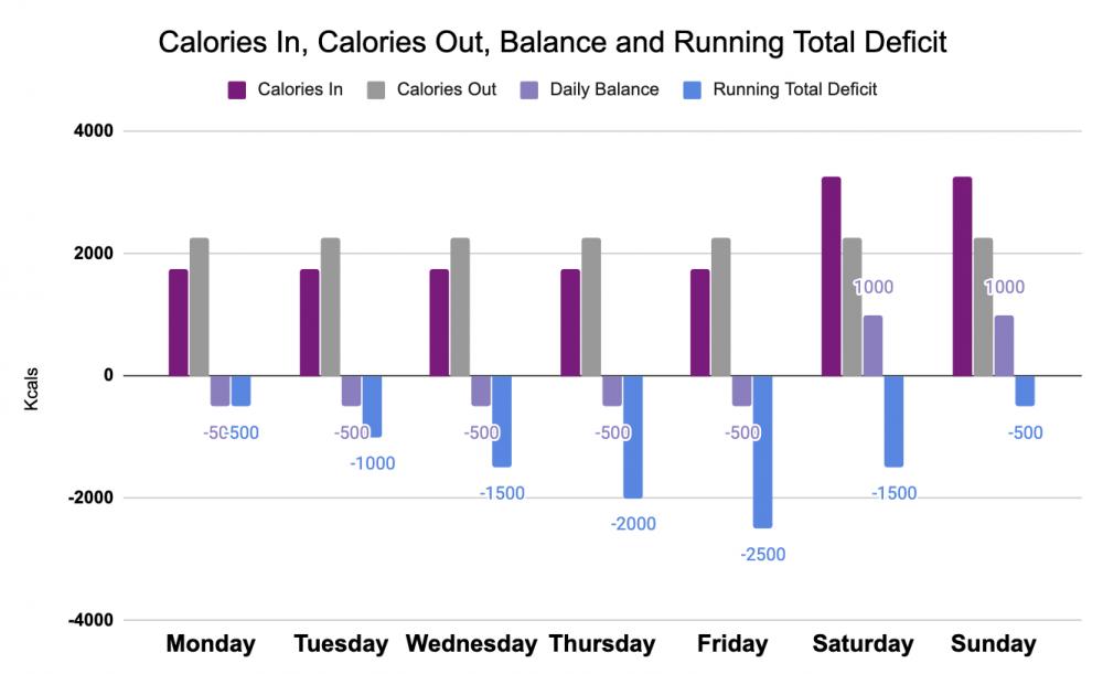 diet is not working